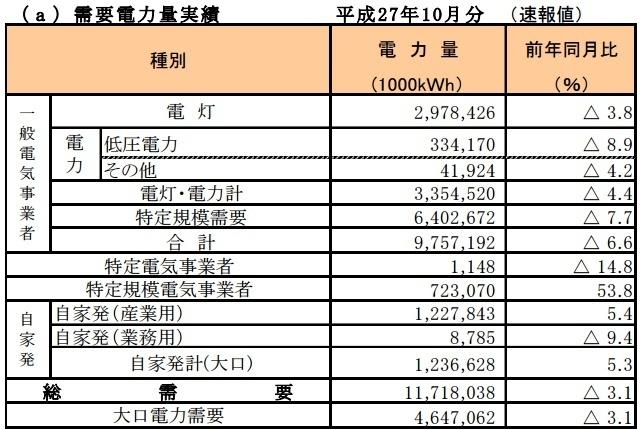 近畿でも新電力の供給が1割超え...